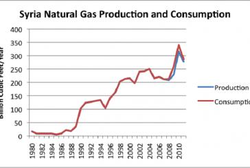 Další velké těžiště zemního plynu pod kontrolou syrské vlády